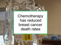 Chemotherapy has reduced breast cancer death rates